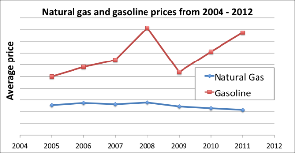 Predicting the Price (and Production) of Natural Gas